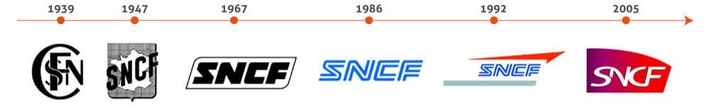 sncf-evolution-logo-timeline